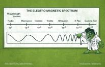Electro Spectrum