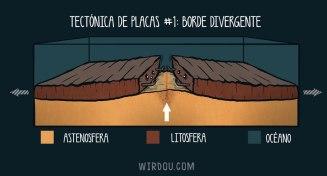 ciencia, humor, divertido, gracioso, borde divergente, geología, placas tectónicas, litosfera, astenosfera